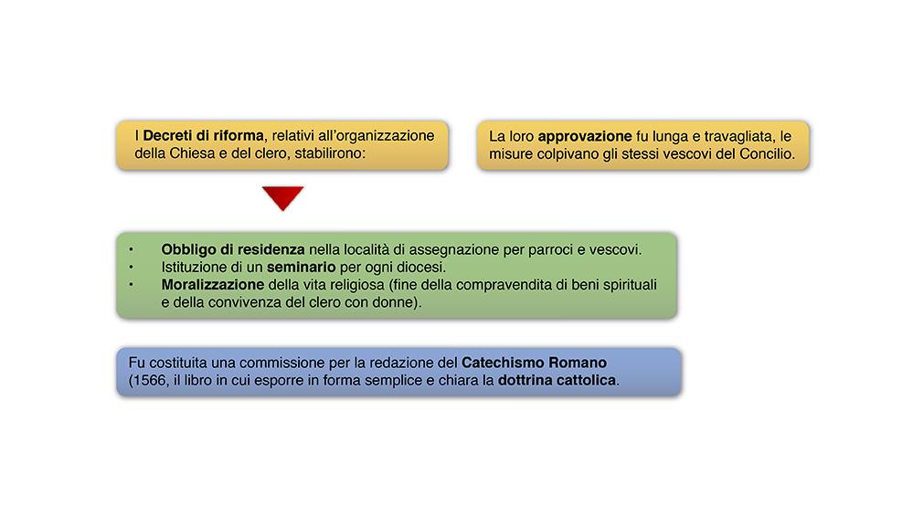Riforma Calendario Gregoriano.La Riforma Cattolica E La Controriforma